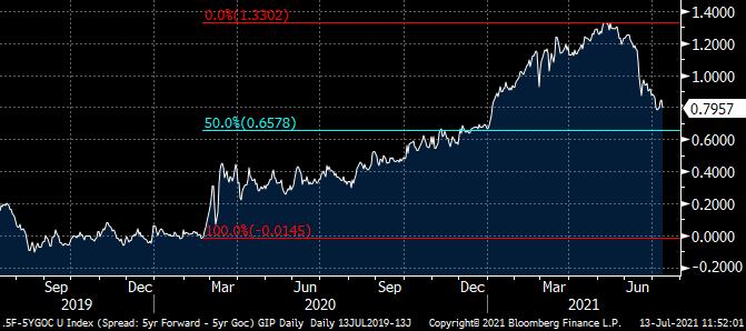5yr bond yield.png