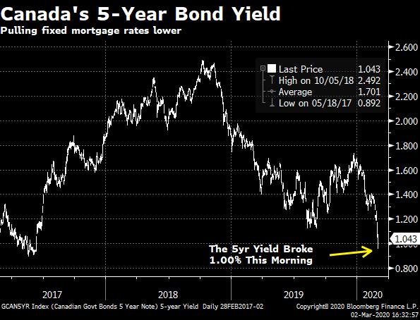 5yr bond yield chart.png