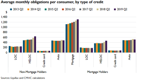 Average monthly obligations per consumer.png