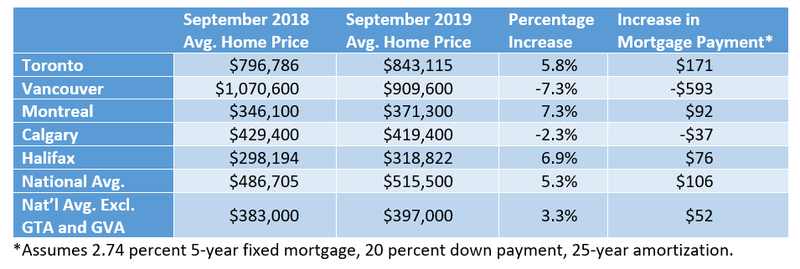Avg. Home Prices 2009-2019.png