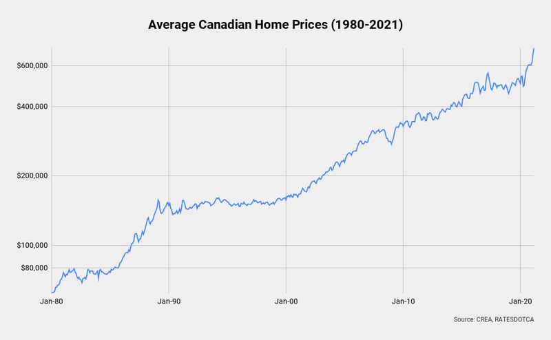 Avg Canadian Home Prices.png