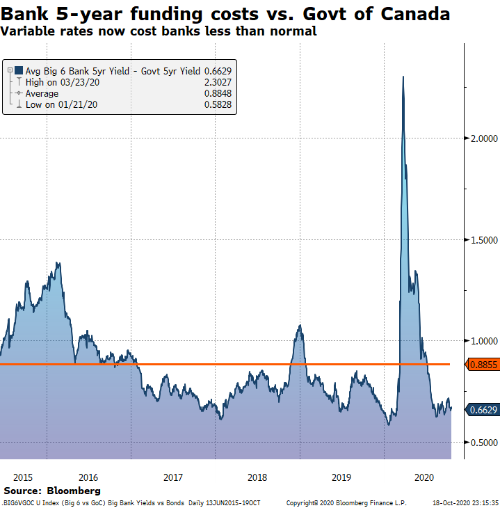 Bank 5-year funding costs vs Bank of Canada.png