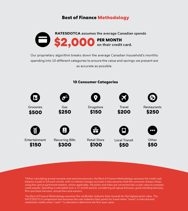Best of Finance 2020 Methodology Infographic