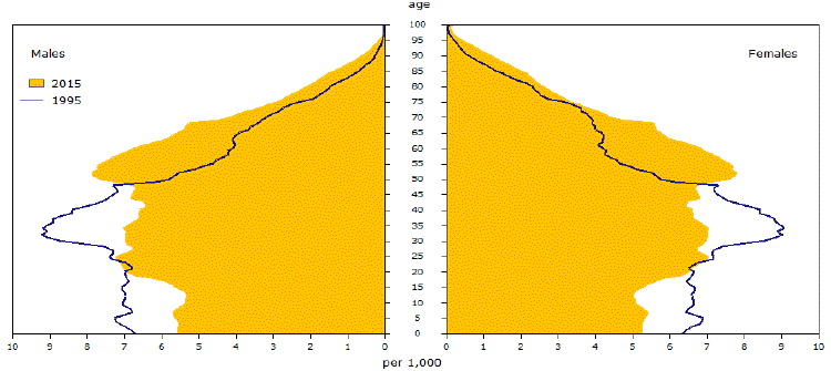 Canada Age Distribution Over Time.gif