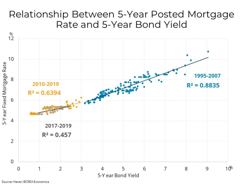 Correlation-between-5-year-posted-rates-and-5-year-bond-yields.png