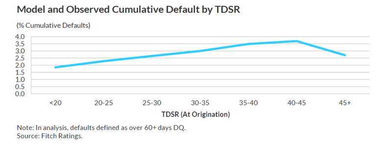 Default Probability by TDSR.png