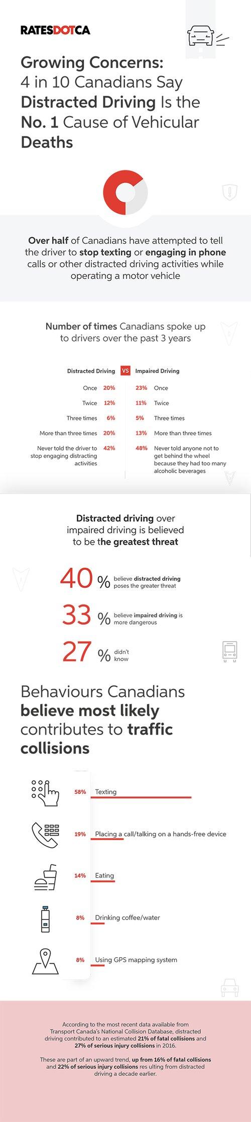 Distracted Driving Part 1-RATESDOTCA.jpg