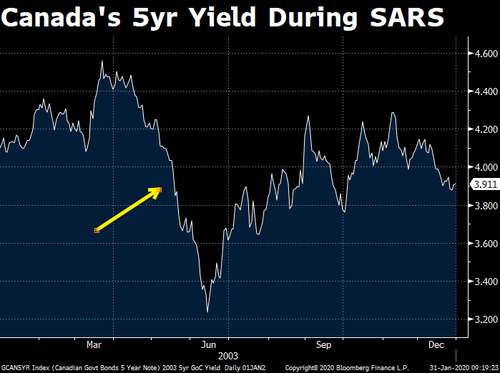 Cnada 5-year bond yield After SARS outbreak.png