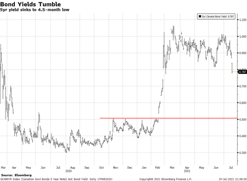 Yields-plunge