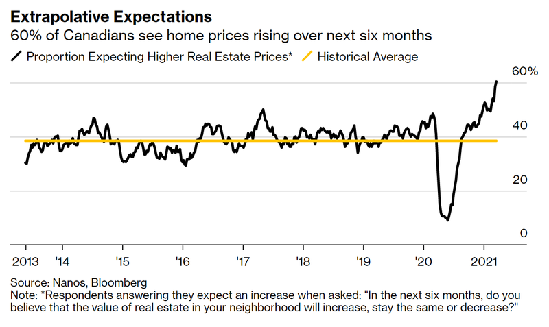 Home price expectations.png