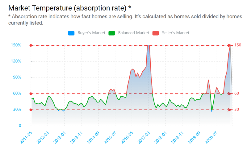 Market Temperature.png