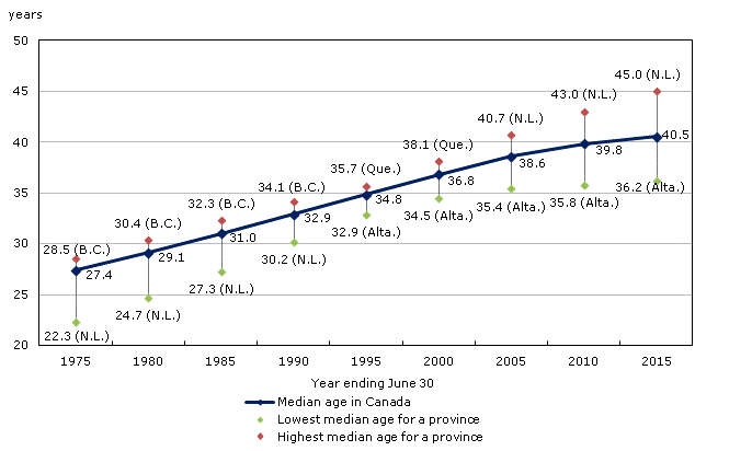 Median age in Canada.gif