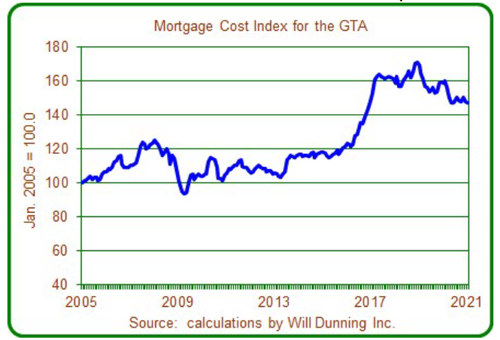 Mortgage Cost Index.png
