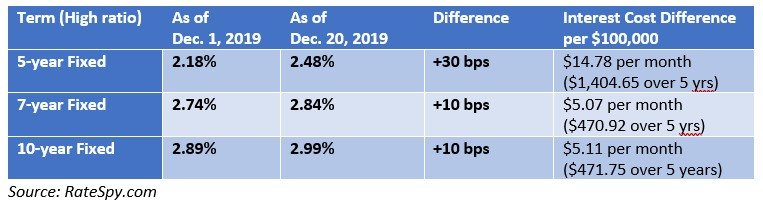 Mortgage rate increases december 2019.jpg