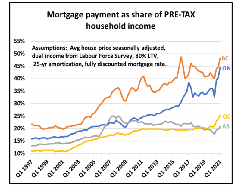 Mtg payments as share of pre-tax household income.png