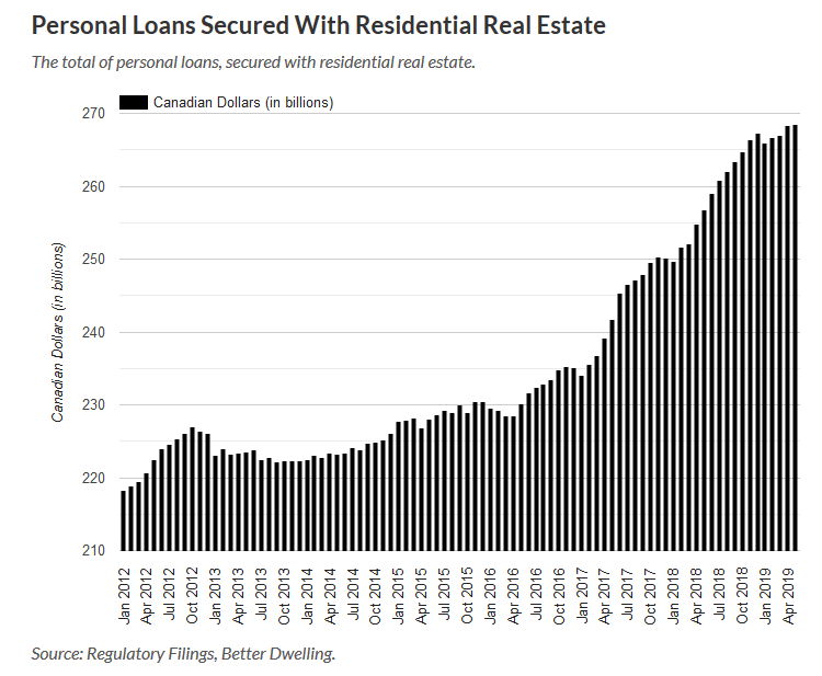 Personal Loans Secured With Residential Real Estate