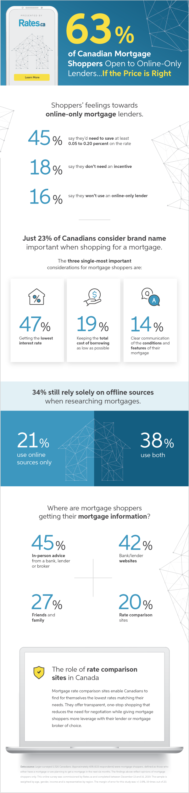 RATES-002_2020_MortgageAndTechnology_Infographic_Creative.png
