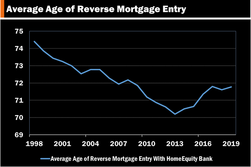 Reverse mortgages average age.png