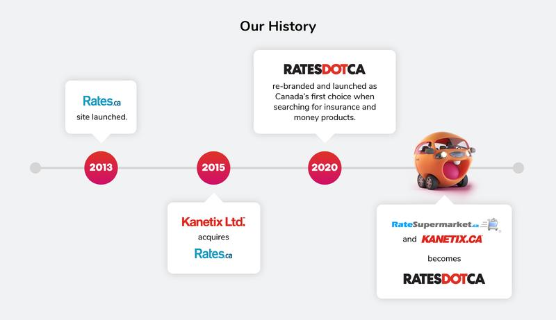 Kanetix and Ratesupermarket become RATESDOTCA