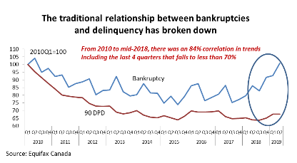 The Traditional Realationship Between Bankruptcies.png