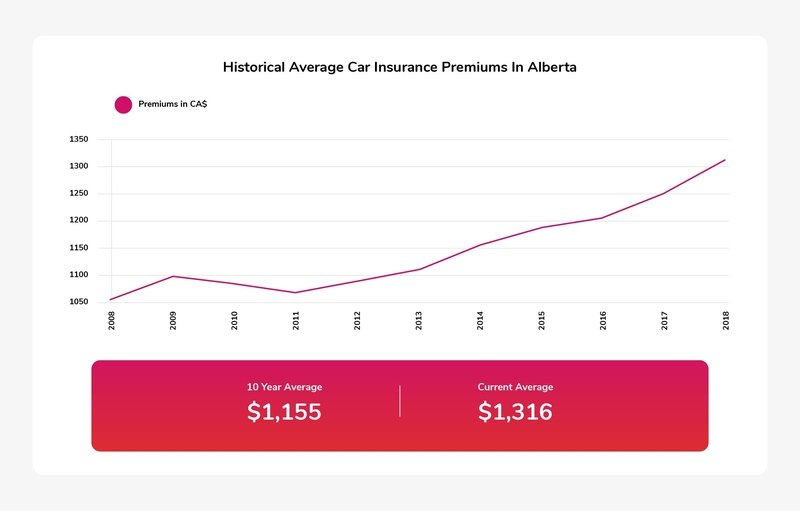 A graph showing the yearly change to average auto insurance premiums in Alberta.