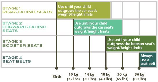 Car seat stages chart