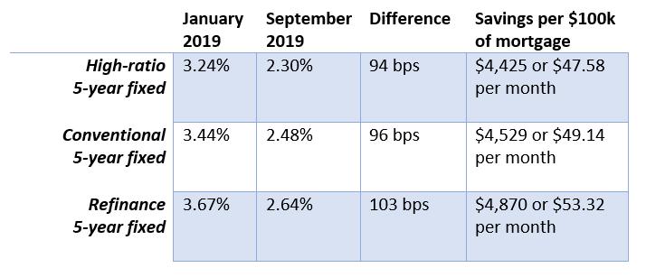lowest mortgage rates comparison.png