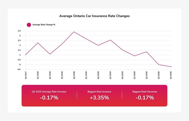ontario-car-insurance-rate-changes.jpg